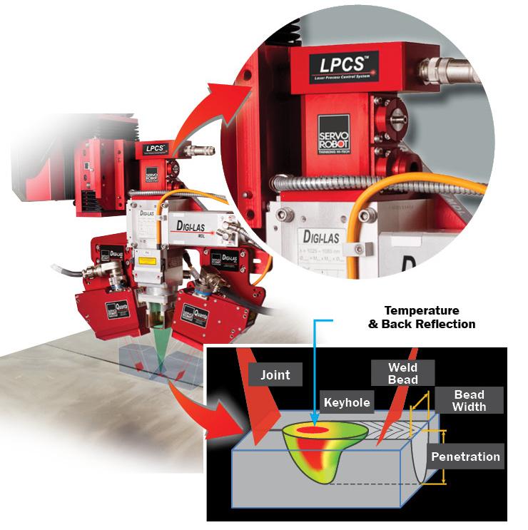 LPCS (Laser Process Control System)